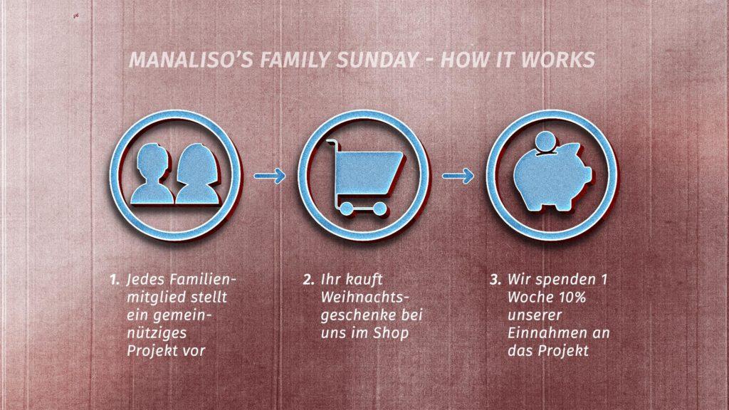 family_sunday_Infographik